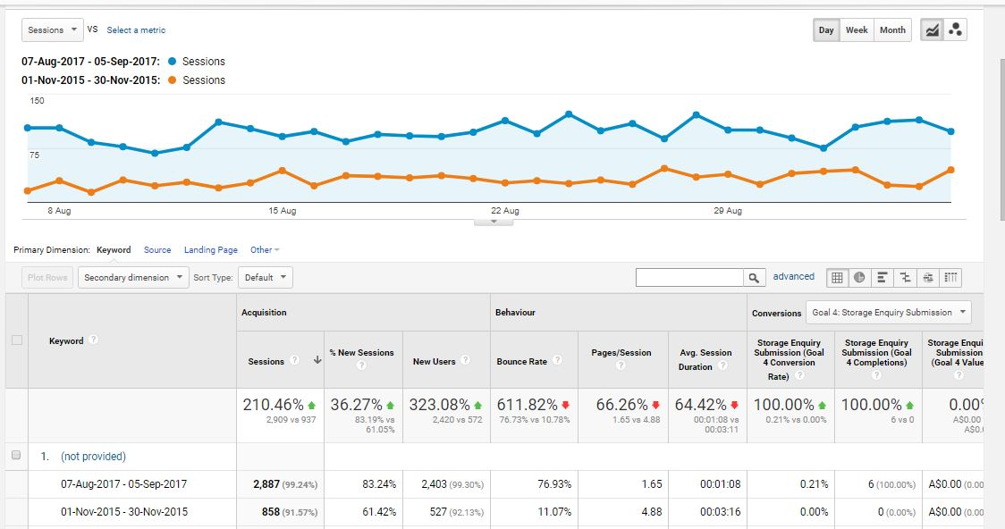 Google Analytics Capture - Marine Industry
